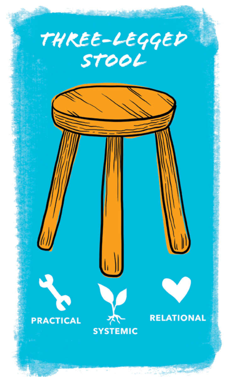 Three-legged-stool-1200px